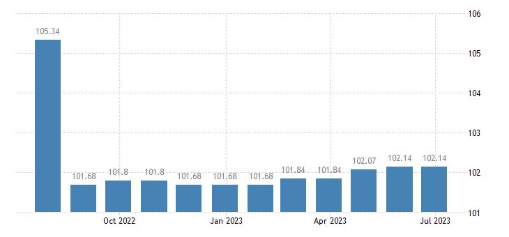 greece harmonised idx of consumer prices hicp purchase of pets eurostat data