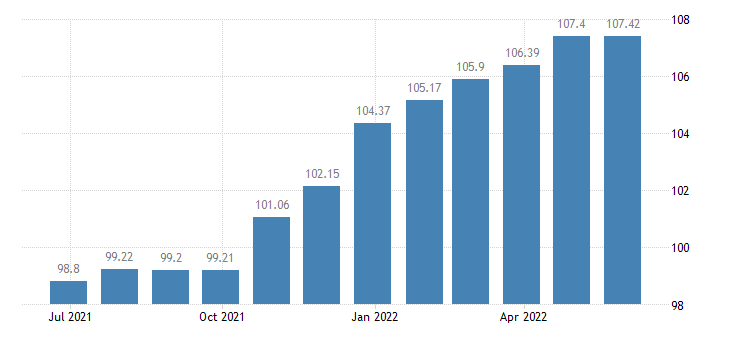 greece harmonised idx of consumer prices hicp purchase of vehicles eurostat data
