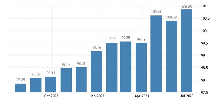 greece harmonised idx of consumer prices hicp recreation culture eurostat data