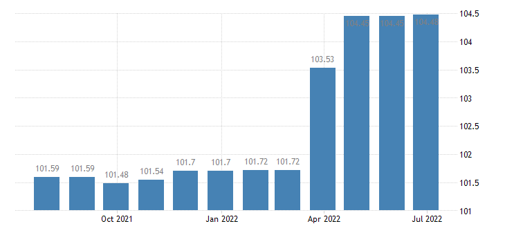 greece harmonised idx of consumer prices hicp recreational cultural services eurostat data