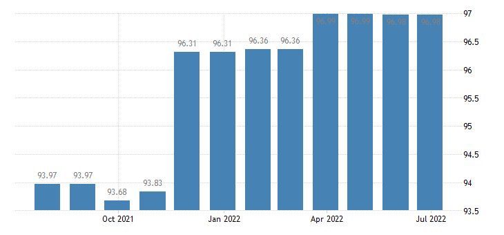 greece harmonised idx of consumer prices hicp recreational sporting services participation eurostat data