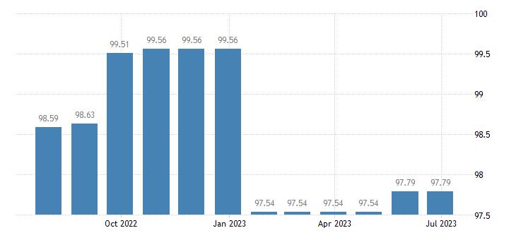 greece harmonised idx of consumer prices hicp refuse collection eurostat data