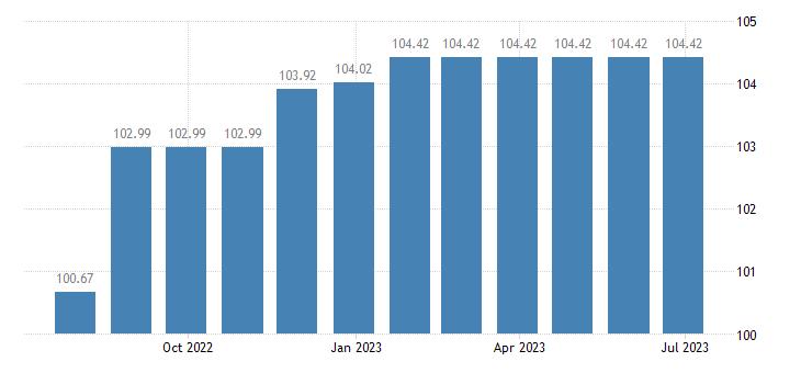 greece harmonised idx of consumer prices hicp repair hire of clothing eurostat data