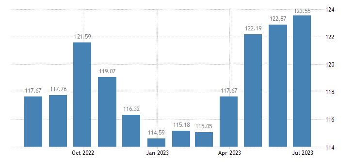 greece harmonised idx of consumer prices hicp restaurants hotels eurostat data