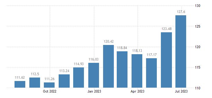 greece harmonised idx of consumer prices hicp rice eurostat data