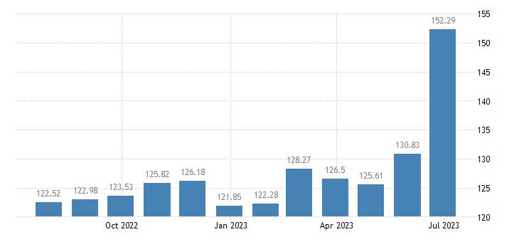 greece harmonised idx of consumer prices hicp seasonal food eurostat data