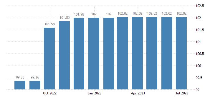 greece harmonised idx of consumer prices hicp secondary education eurostat data