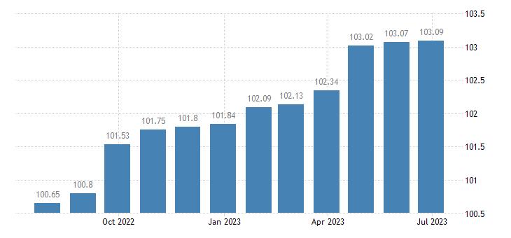 greece harmonised idx of consumer prices hicp services miscellaneous eurostat data