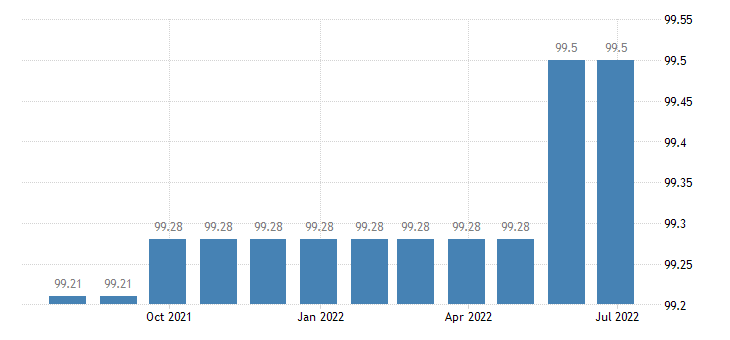 greece harmonised idx of consumer prices hicp services of electricians eurostat data
