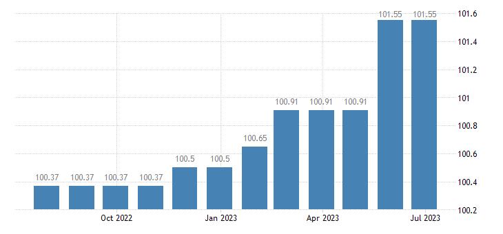 greece harmonised idx of consumer prices hicp services of painters eurostat data