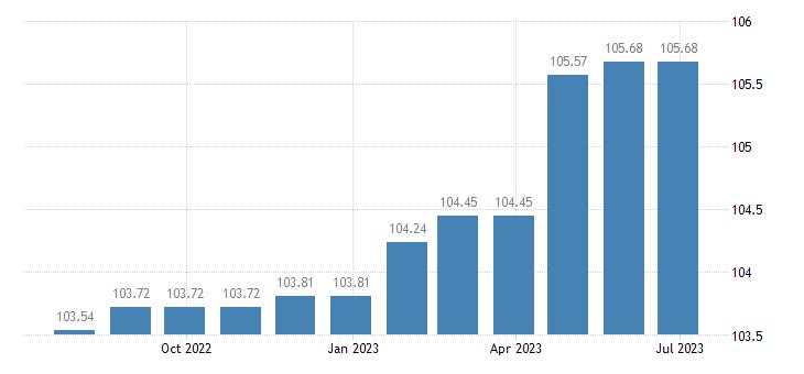 greece harmonised idx of consumer prices hicp services of plumbers eurostat data