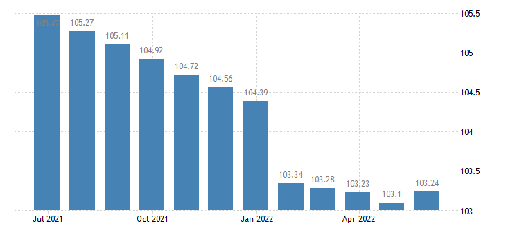 greece harmonised idx of consumer prices hicp services related to communication eurostat data