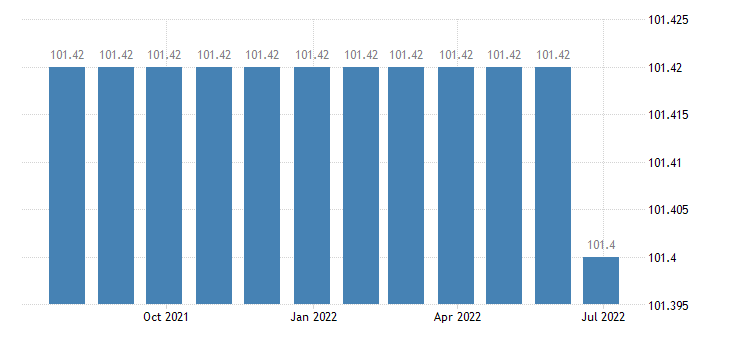 greece harmonised idx of consumer prices hicp sewerage collection eurostat data