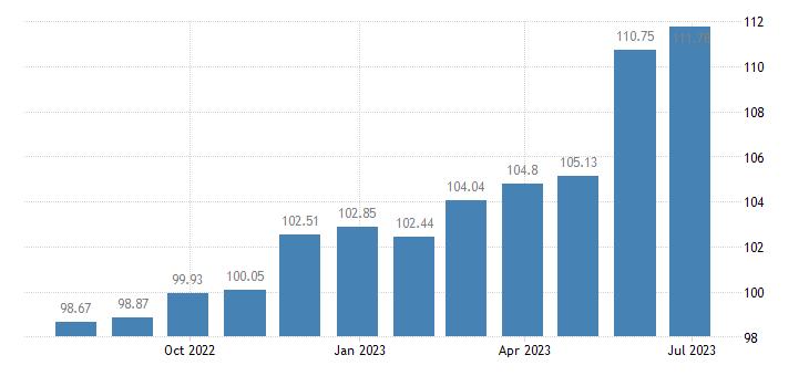greece harmonised idx of consumer prices hicp soft drinks eurostat data