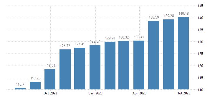 greece harmonised idx of consumer prices hicp solid fuels eurostat data