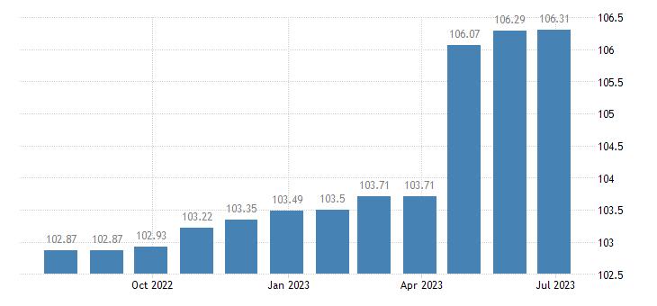 greece harmonised idx of consumer prices hicp specialist practice eurostat data
