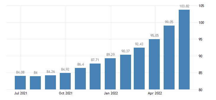 greece harmonised idx of consumer prices hicp sugar eurostat data