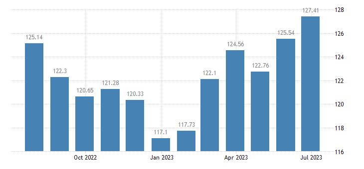 greece harmonised idx of consumer prices hicp transport services eurostat data