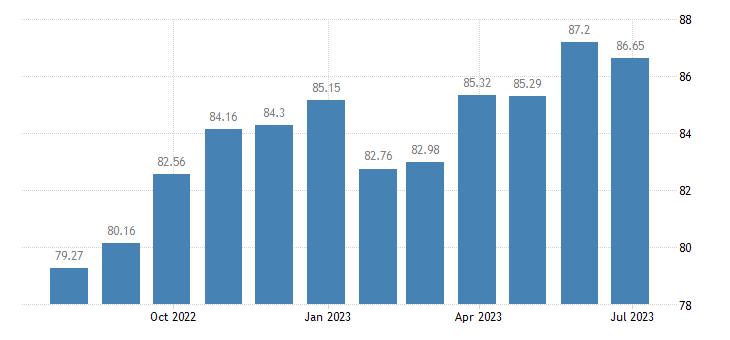 greece harmonised idx of consumer prices hicp travel goods eurostat data