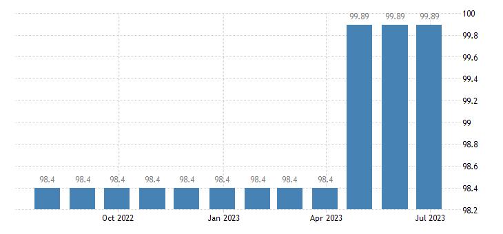 greece harmonised idx of consumer prices hicp travel insurance eurostat data