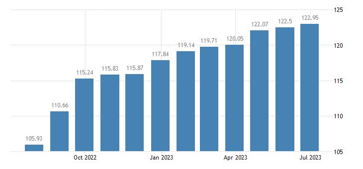 greece harmonised idx of consumer prices hicp tyres eurostat data