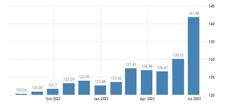 greece harmonised idx of consumer prices hicp unprocessed food eurostat data