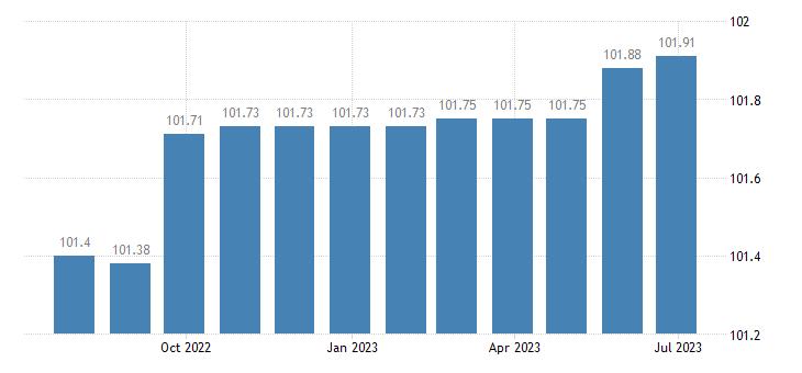 greece harmonised idx of consumer prices hicp water supply eurostat data