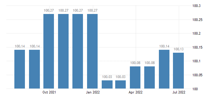 greece harmonised idx of consumer prices hicp water supply miscellaneous services relating to the dwelling eurostat data