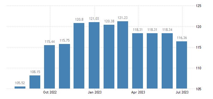 greece harmonised idx of consumer prices hicp yoghurt eurostat data