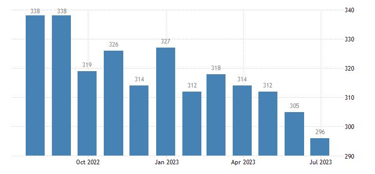 greece harmonised unemployment females eurostat data