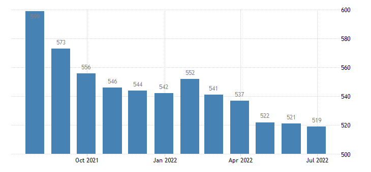greece harmonised unemployment from 25 to 74 years eurostat data