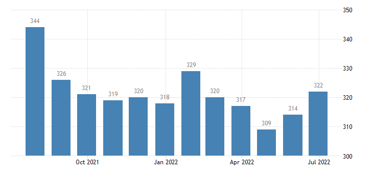 greece harmonised unemployment from 25 to 74 years females eurostat data