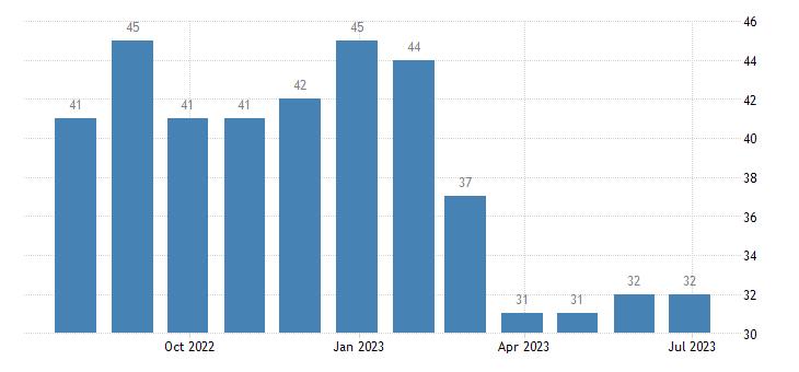 greece harmonised unemployment less than 25 years females eurostat data