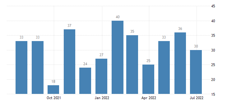 greece harmonised unemployment less than 25 years males eurostat data