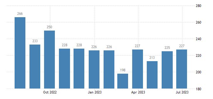 greece harmonised unemployment males eurostat data