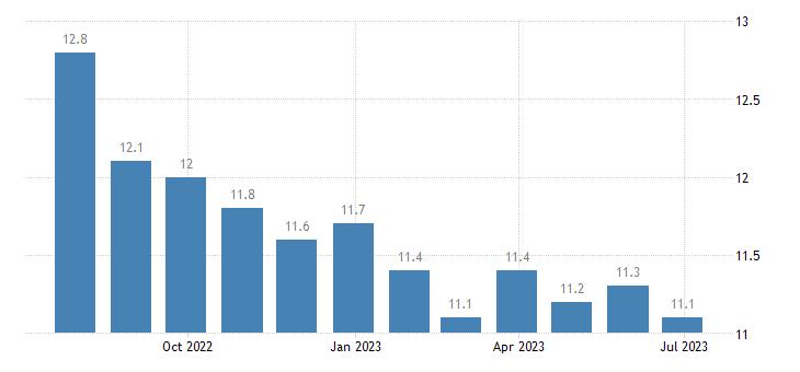 greece harmonised unemployment rate eurostat data