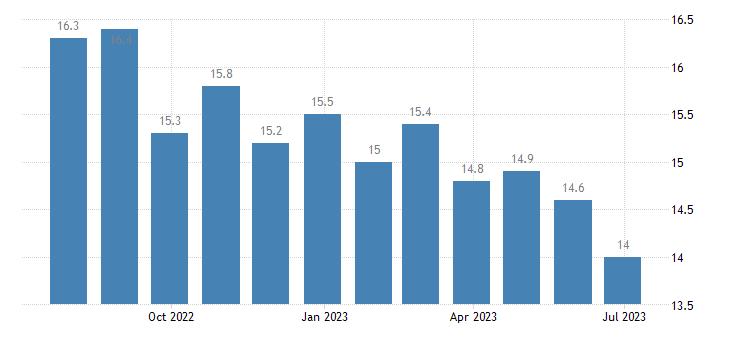 greece harmonised unemployment rate females eurostat data