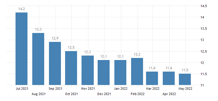greece harmonised unemployment rate from 25 to 74 years eurostat data