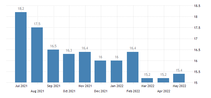 greece harmonised unemployment rate from 25 to 74 years females eurostat data