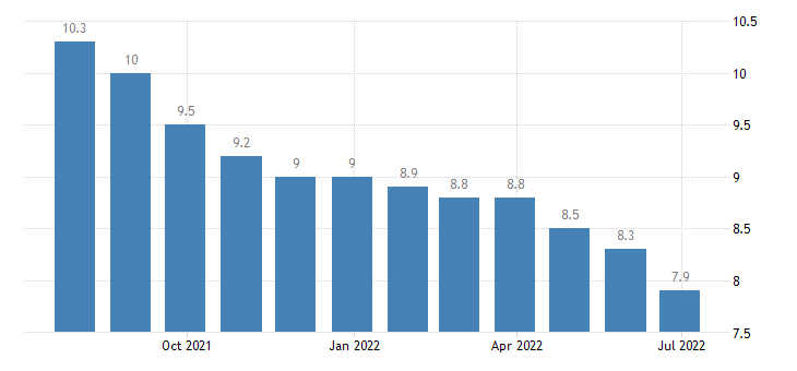 greece harmonised unemployment rate from 25 to 74 years males eurostat data
