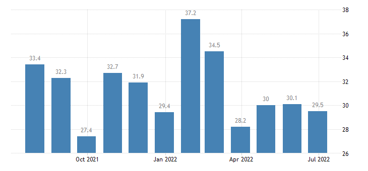 greece harmonised unemployment rate less than 25 years eurostat data