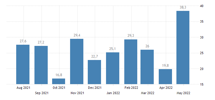 greece harmonised unemployment rate less than 25 years males eurostat data