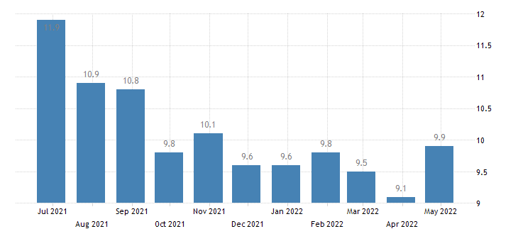 greece harmonised unemployment rate males eurostat data