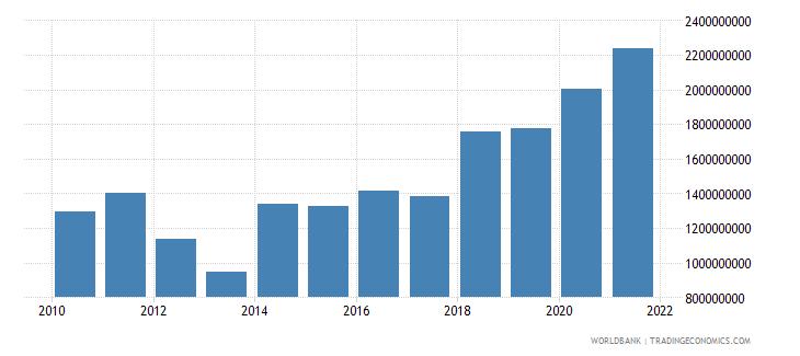 greece high technology exports us dollar wb data