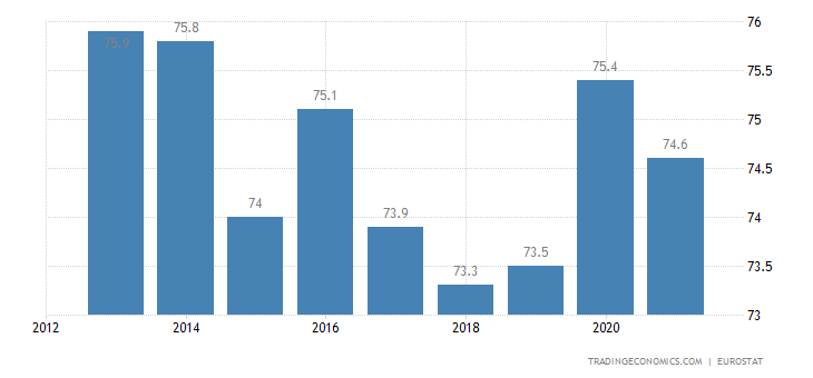 Greece Home Ownership Rate