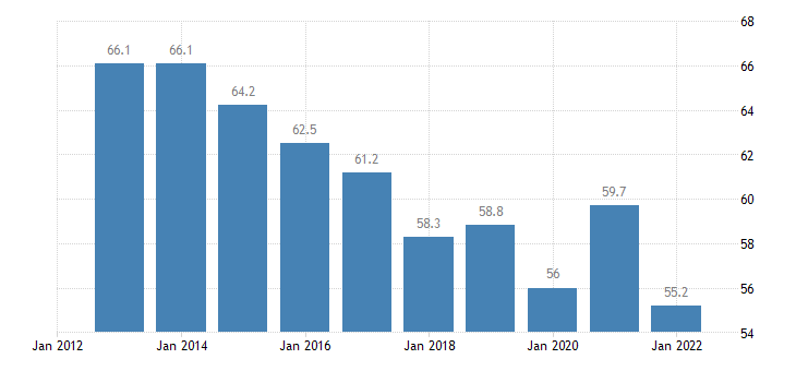 greece household debt consolidated including non profit institutions serving households eurostat data