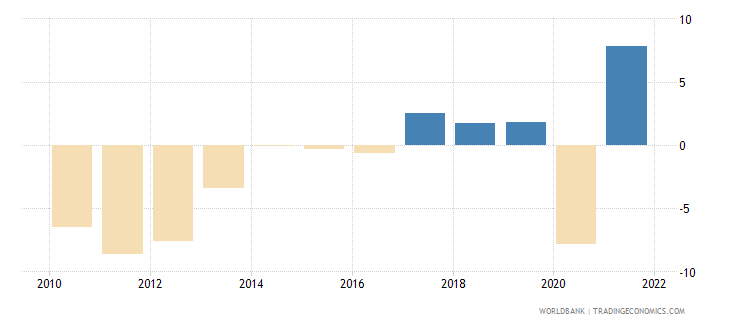 greece household final consumption expenditure annual percent growth wb data