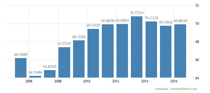 greece household final consumption expenditure etc percent of gdp wb data