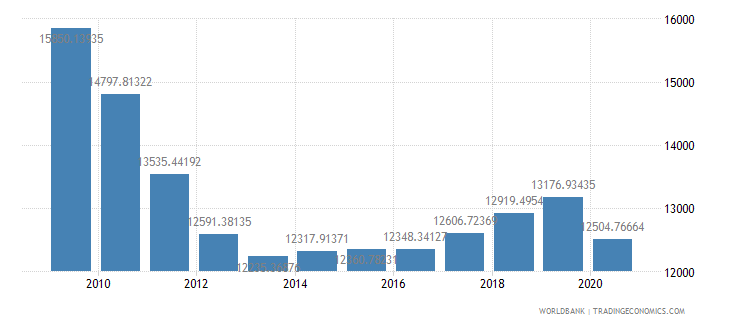 greece household final consumption expenditure per capita constant 2000 us dollar wb data