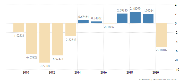 greece household final consumption expenditure per capita growth annual percent wb data